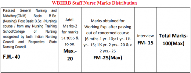 WBHRB Staff Nurse Marks Distribution