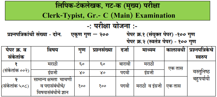 Maharashtra Clerk Typist Exam Pattern Syllabus