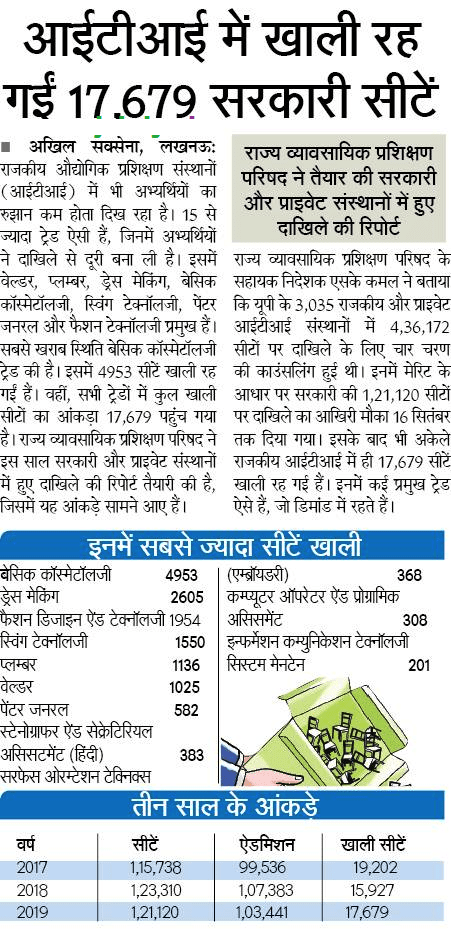 up iti 5th merit list