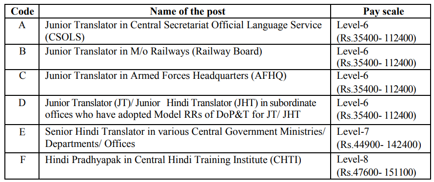 SSC JHT Post Wise Pay Scale