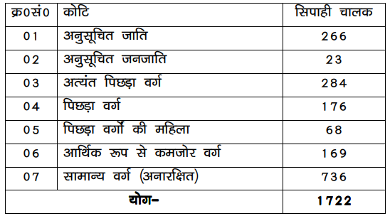 Bihar Police Constable Driver Vacancy