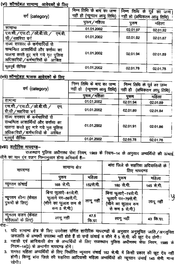 Rajasthan Police Vacancy 2019 Notification PDF