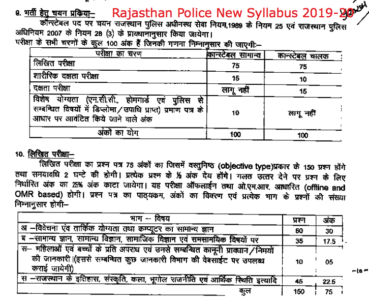 rajasthan police constable new syllabus 2019