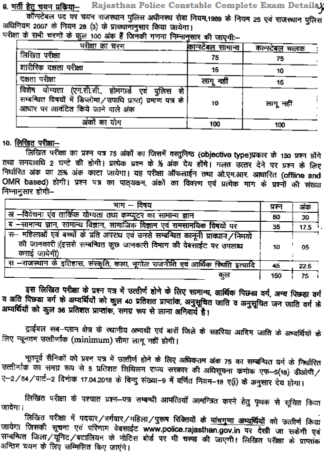 Written Exam Date & Admit Card Details for Rajasthan Police 2020 Bharti