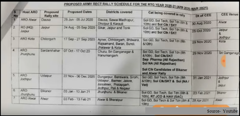 Army Open Rally Bharti 2020-2021