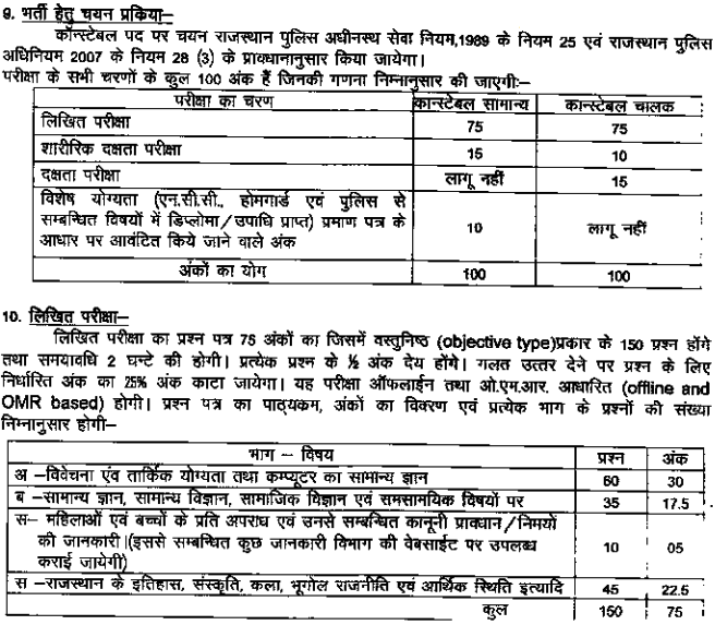 rajasthan-police-constable-new-syllabus-2021