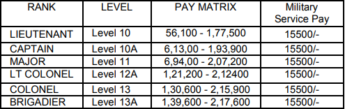 Territorial Army Offcer Pay Scale