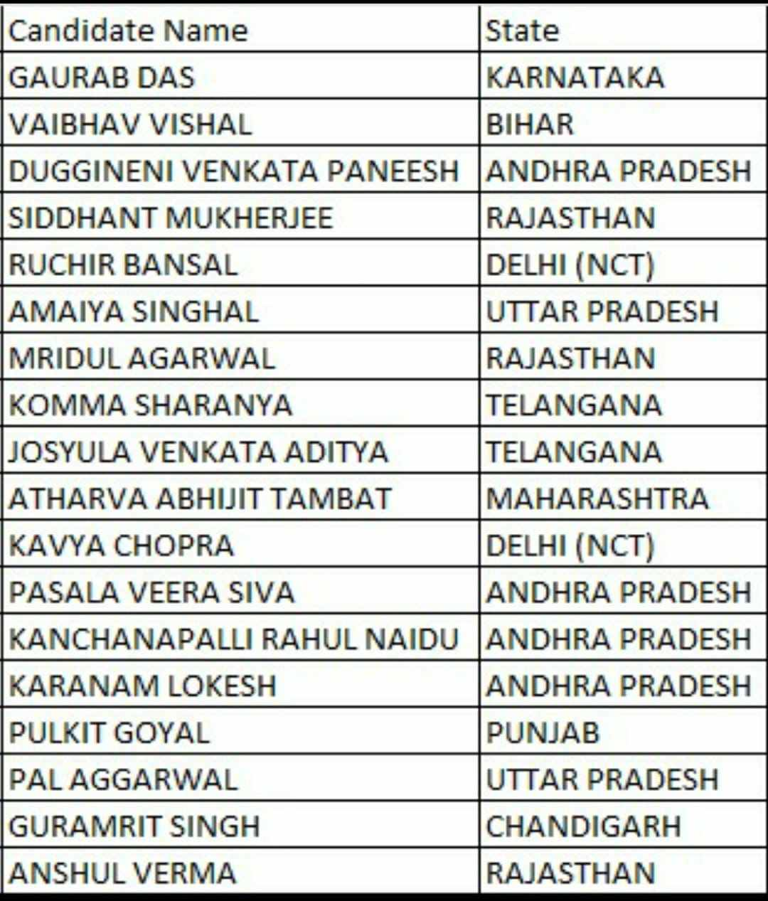 JEE Main Session 4 Result Toppers