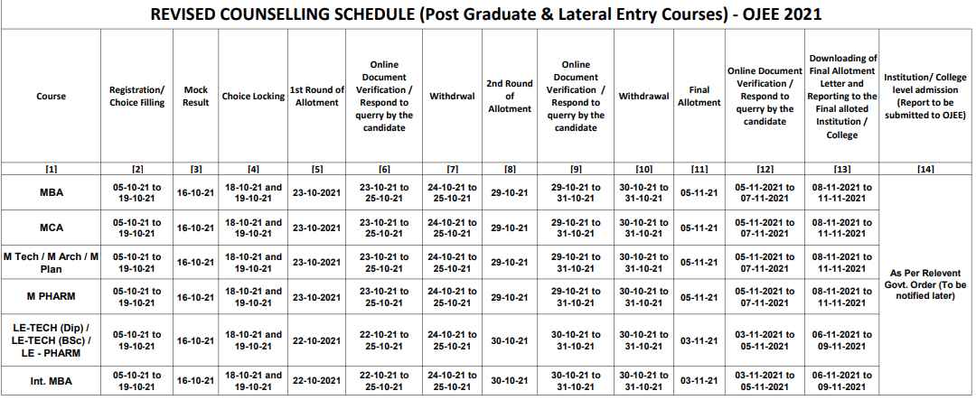 OJEE Mock Counselling Schedule 2021